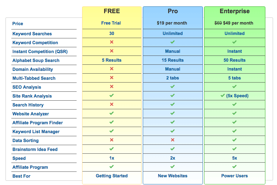 Comparison table of jaaxy memberships